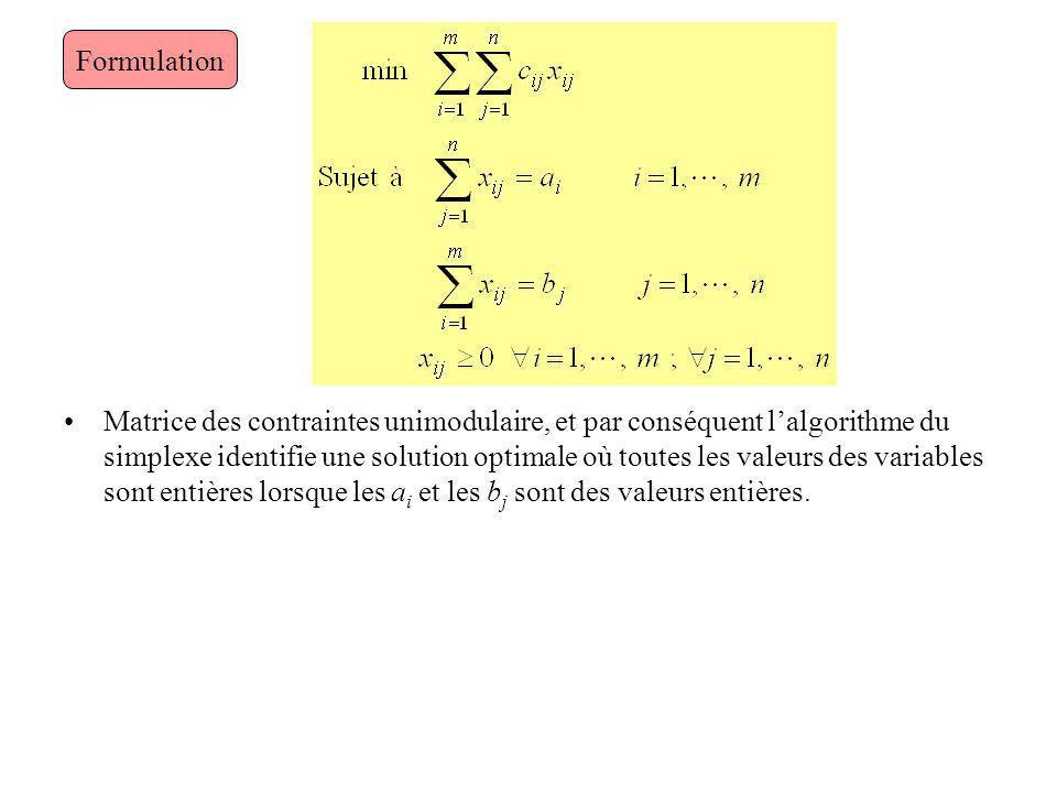 Matrice des contraintes unimodulaire, et par conséquent lalgorithme du simplexe identifie une solution optimale où toutes les valeurs des variables so