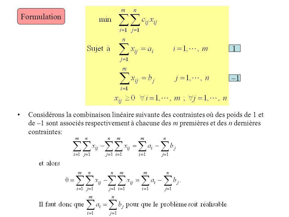 Considérons la combinaison linéaire suivante des contraintes où des poids de 1 et de –1 sont associés respectivement à chacune des m premières et des