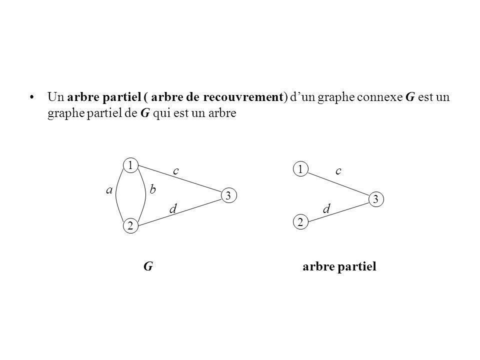 Un arbre partiel ( arbre de recouvrement) dun graphe connexe G est un graphe partiel de G qui est un arbre c c a b d d G arbre partiel 1 2 3 1 3 2