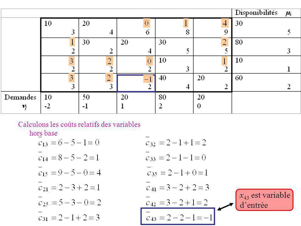 Calculons les coûts relatifs des variables hors base x 43 est variable dentrée
