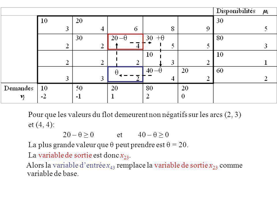 θ +θ+θ Pour que les valeurs du flot demeurent non négatifs sur les arcs (2, 3) et (4, 4): 20 – θ 0 et 40 – θ 0 La plus grande valeur que θ peut prendr