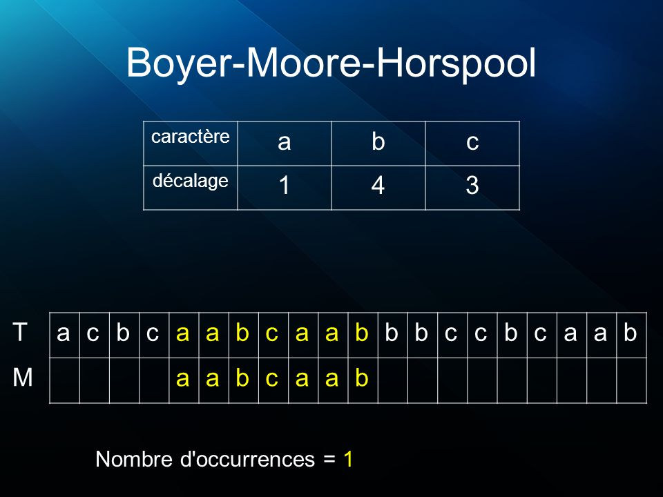 Boyer-Moore-Horspool acbcaabcaabbbccbcaab aabcaab T M caractère abc décalage 143 Nombre d occurrences = 1