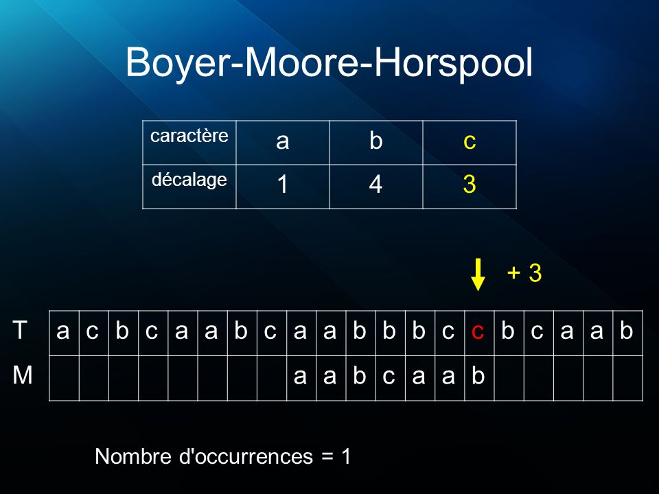 Boyer-Moore-Horspool acbcaabcaabbbccbcaab aabcaab T M caractère abc décalage 143 Nombre d'occurrences = 1 + 3