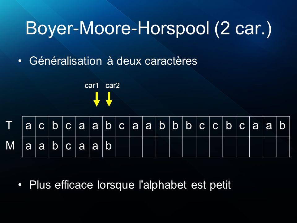 Boyer-Moore-Horspool (2 car.) Généralisation à deux caractères acbcaabcaabbbccbcaab aabcaab T M Plus efficace lorsque l alphabet est petit car1 car2