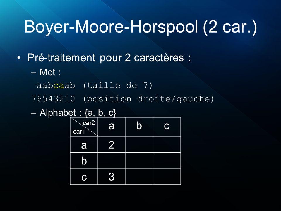 Boyer-Moore-Horspool (2 car.) Pré-traitement pour 2 caractères : –Mot : aabcaab (taille de 7) 76543210 (position droite/gauche) –Alphabet : {a, b, c} car2 car1 abc a2 b c3