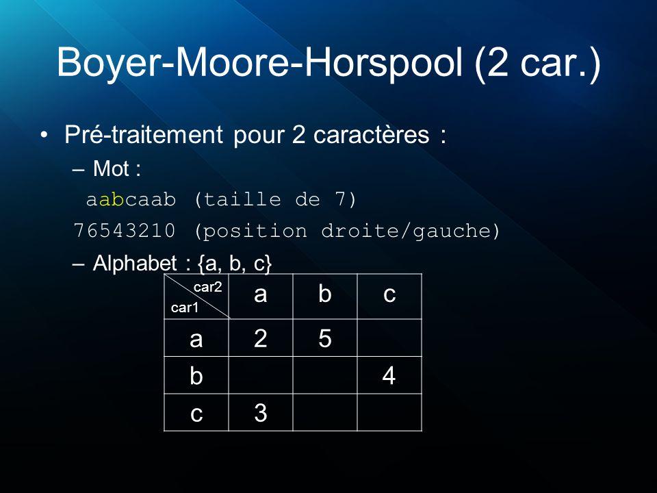 Boyer-Moore-Horspool (2 car.) Pré-traitement pour 2 caractères : –Mot : aabcaab (taille de 7) 76543210 (position droite/gauche) –Alphabet : {a, b, c} car2 car1 abc a25 b4 c3