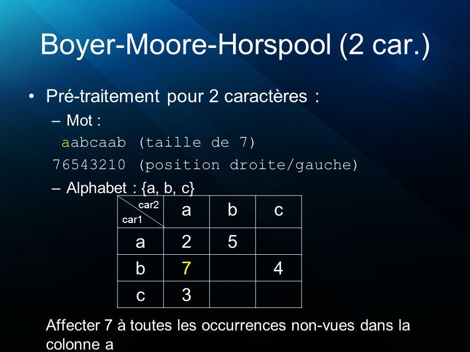 Boyer-Moore-Horspool (2 car.) Pré-traitement pour 2 caractères : –Mot : aabcaab (taille de 7) 76543210 (position droite/gauche) –Alphabet : {a, b, c}