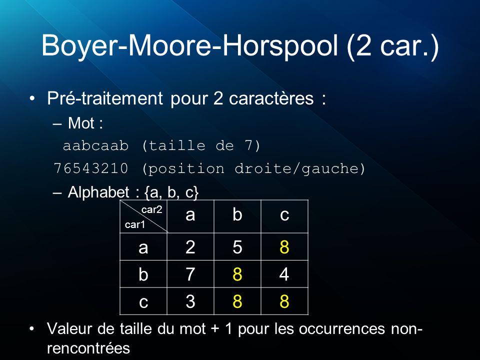 Boyer-Moore-Horspool (2 car.) Pré-traitement pour 2 caractères : –Mot : aabcaab (taille de 7) 76543210 (position droite/gauche) –Alphabet : {a, b, c} car2 car1 abc a258 b784 c388 Valeur de taille du mot + 1 pour les occurrences non- rencontrées