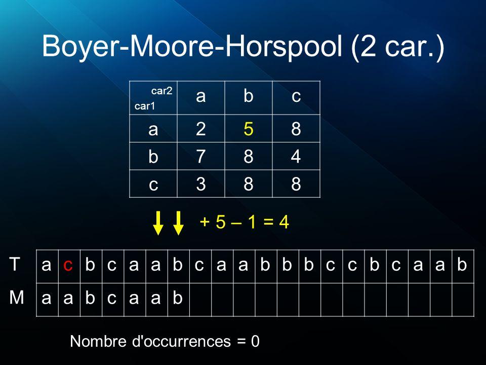 Boyer-Moore-Horspool (2 car.) acbcaabcaabbbccbcaab aabcaab T M + 5 – 1 = 4 Nombre d'occurrences = 0 car2 car1 abc a258 b784 c388