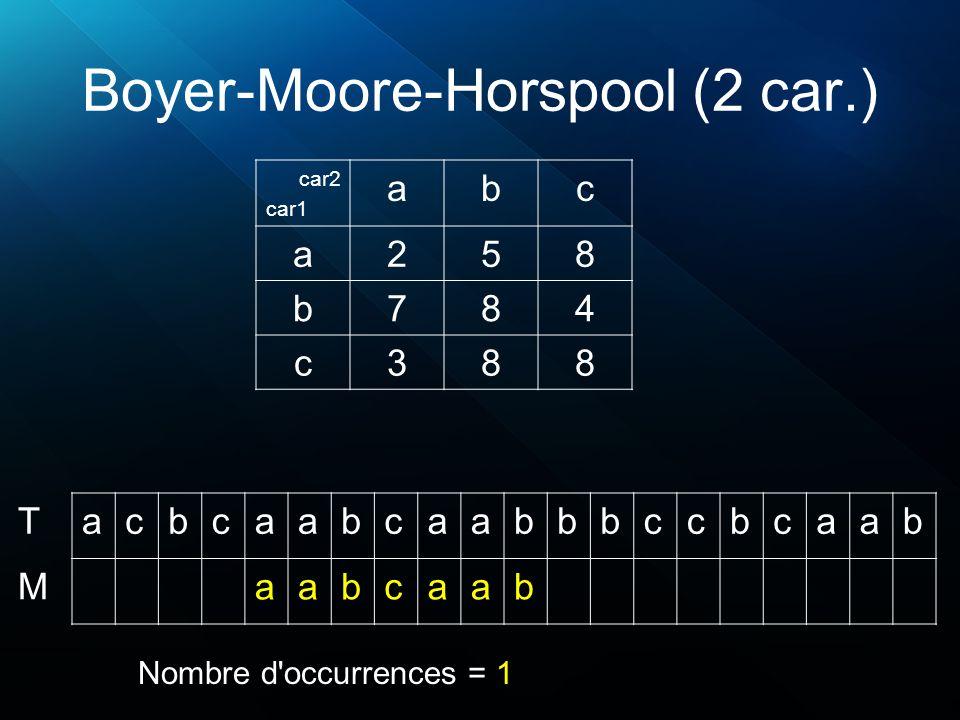 Boyer-Moore-Horspool (2 car.) acbcaabcaabbbccbcaab aabcaab T M Nombre d'occurrences = 1 car2 car1 abc a258 b784 c388