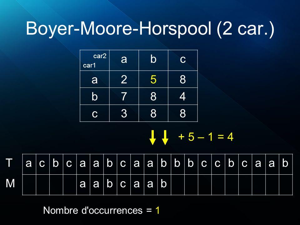 Boyer-Moore-Horspool (2 car.) acbcaabcaabbbccbcaab aabcaab T M Nombre d'occurrences = 1 car2 car1 abc a258 b784 c388 + 5 – 1 = 4