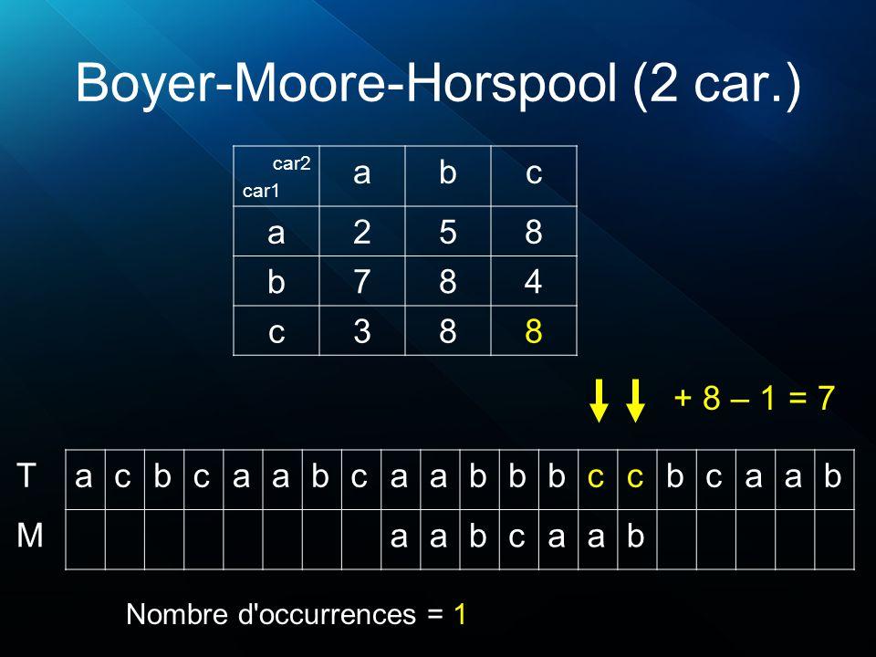 Boyer-Moore-Horspool (2 car.) acbcaabcaabbbccbcaab aabcaab T M Nombre d'occurrences = 1 car2 car1 abc a258 b784 c388 + 8 – 1 = 7