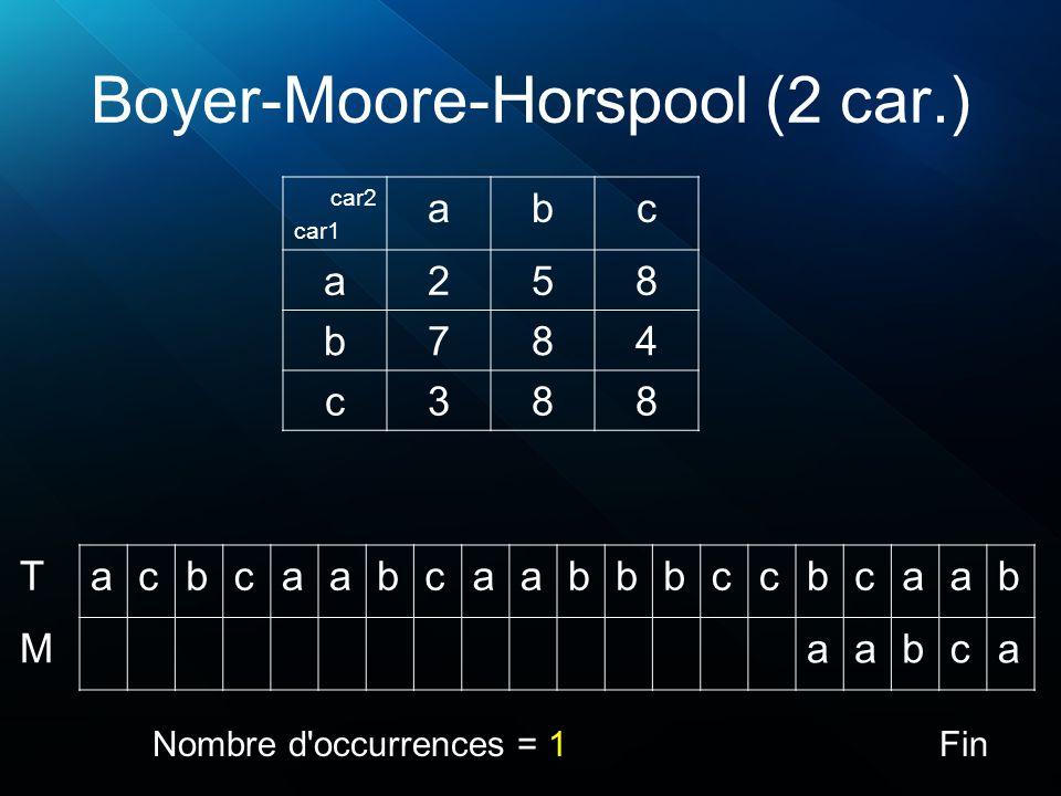 Boyer-Moore-Horspool (2 car.) acbcaabcaabbbccbcaab aabca T M Nombre d'occurrences = 1 car2 car1 abc a258 b784 c388 Fin