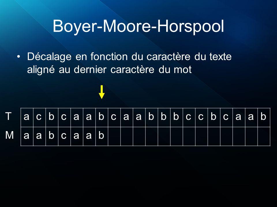 Boyer-Moore-Horspool Décalage en fonction du caractère du texte aligné au dernier caractère du mot acbcaabcaabbbccbcaab aabcaab T M