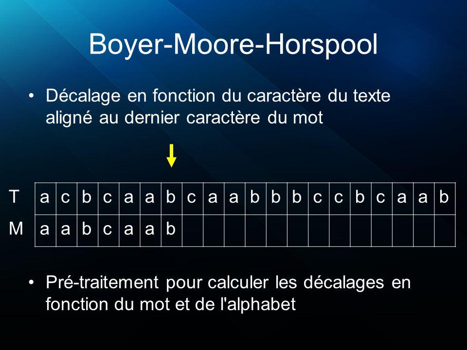 Boyer-Moore-Horspool Décalage en fonction du caractère du texte aligné au dernier caractère du mot acbcaabcaabbbccbcaab aabcaab T M Pré-traitement pour calculer les décalages en fonction du mot et de l alphabet