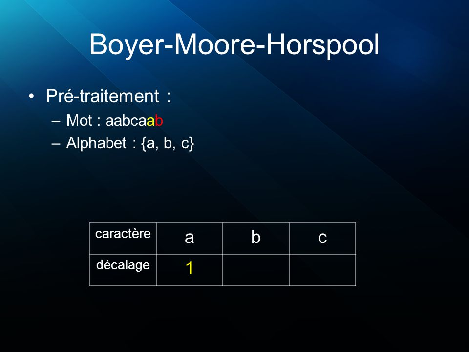 Boyer-Moore-Horspool (2 car.) Pré-traitement pour 2 caractères : –Mot : aabcaab (taille de 7) 76543210 (position droite -> gauche) –Alphabet : {a, b, c} car2 car1 abc a b c