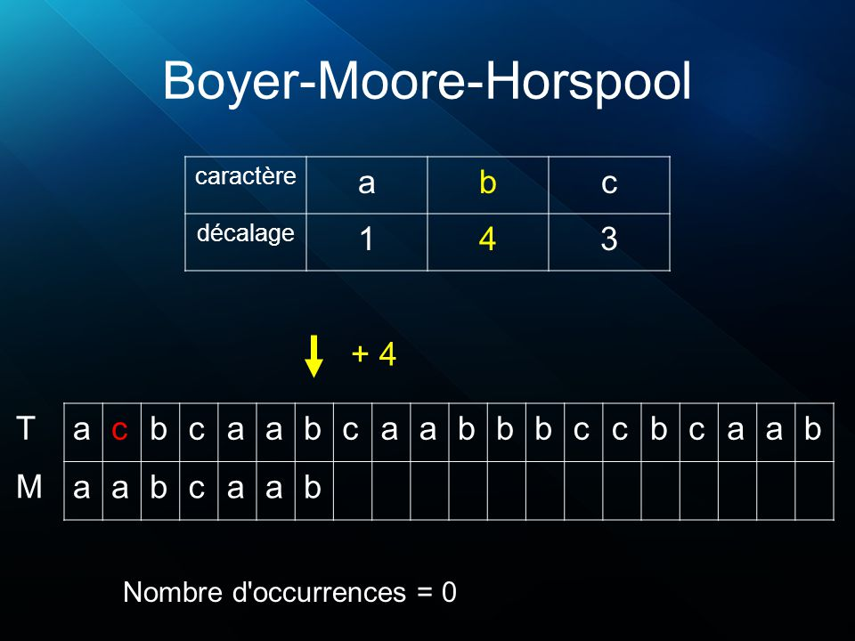 Boyer-Moore-Horspool acbcaabcaabbbccbcaab aabcaab T M caractère abc décalage 143 + 4 Nombre d occurrences = 0