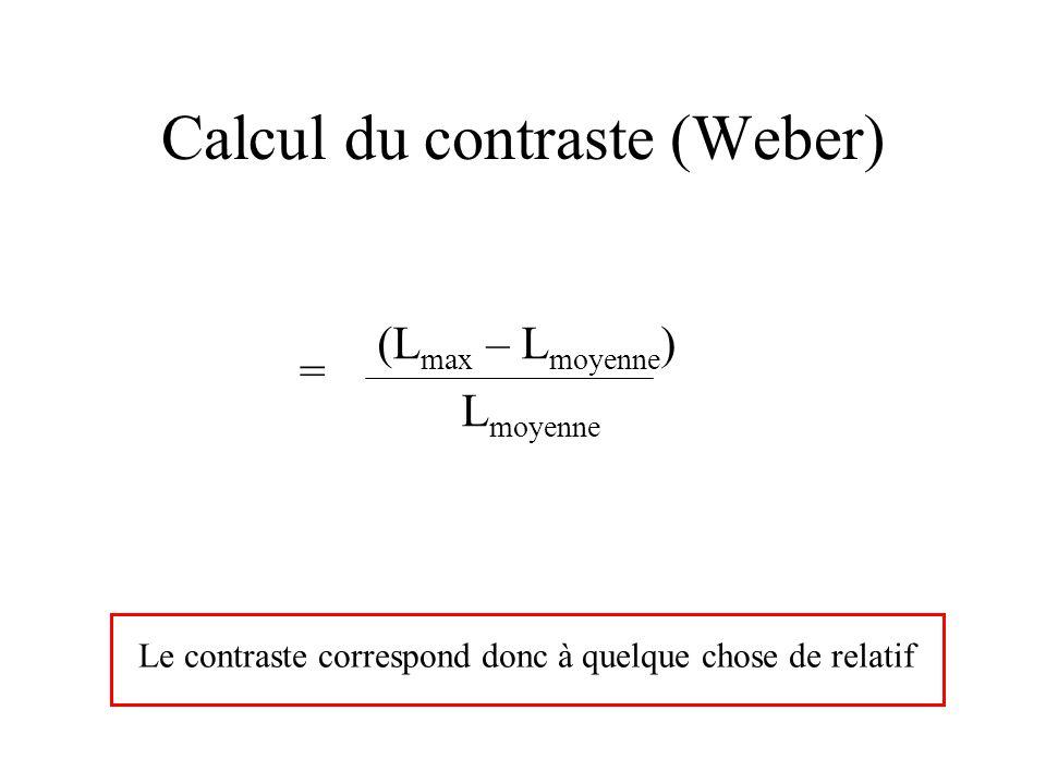 Calcul du contraste (Weber) (L max – L moyenne ) L moyenne = Le contraste correspond donc à quelque chose de relatif