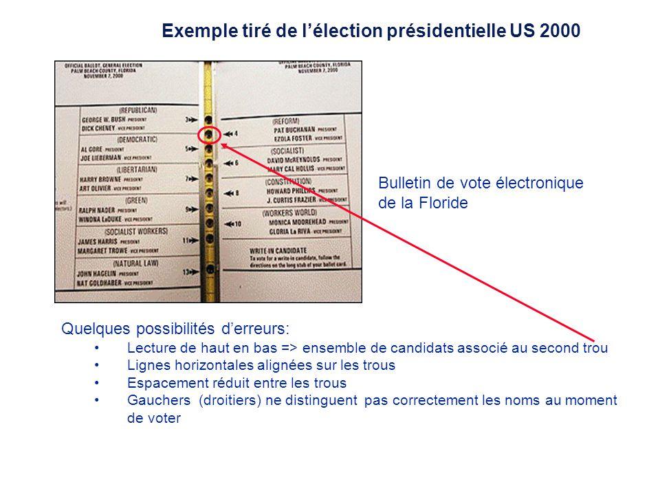 Exemple tiré de lélection présidentielle US 2000: Préparé par Yan Bodain, M.A.