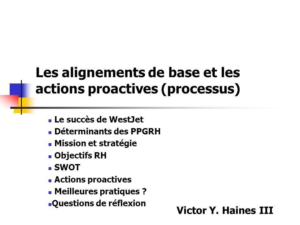 Les alignements de base et les actions proactives (processus) Le succès de WestJet Déterminants des PPGRH Mission et stratégie Objectifs RH SWOT Actio
