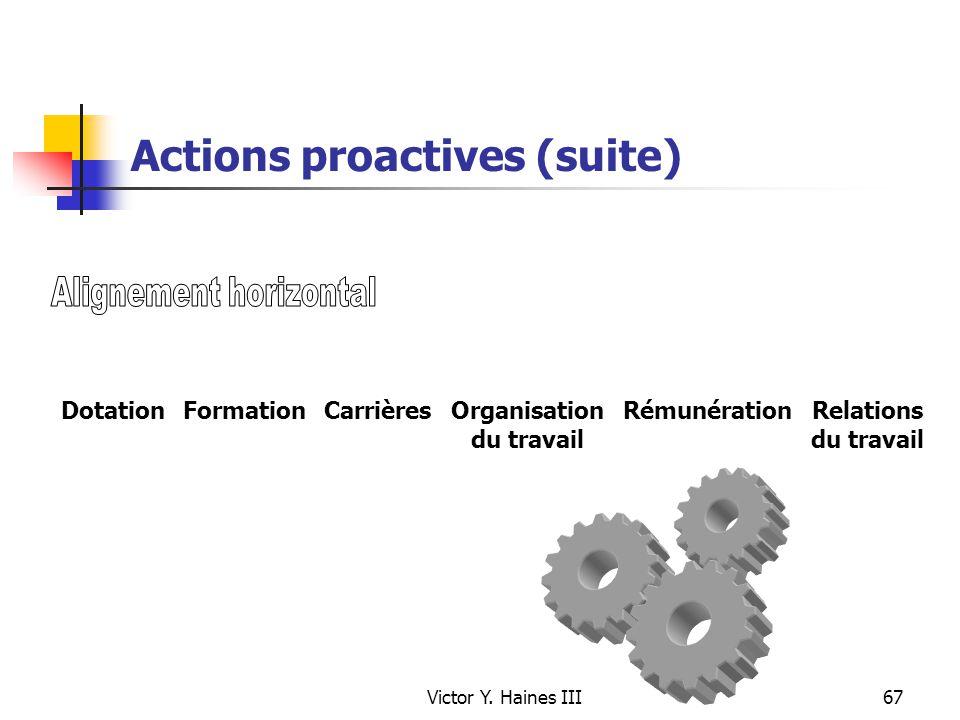 Victor Y. Haines III67 Actions proactives (suite) DotationFormationCarrièresOrganisation du travail Relations du travail Rémunération