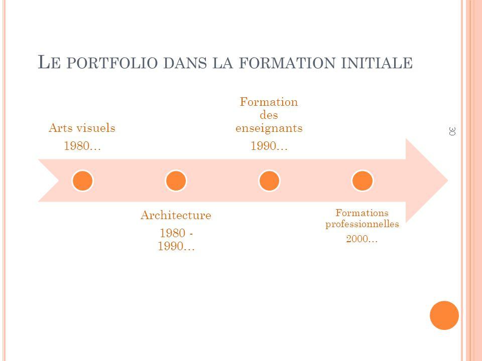 Pourquoi parle-t-on tant du portfolio … 29