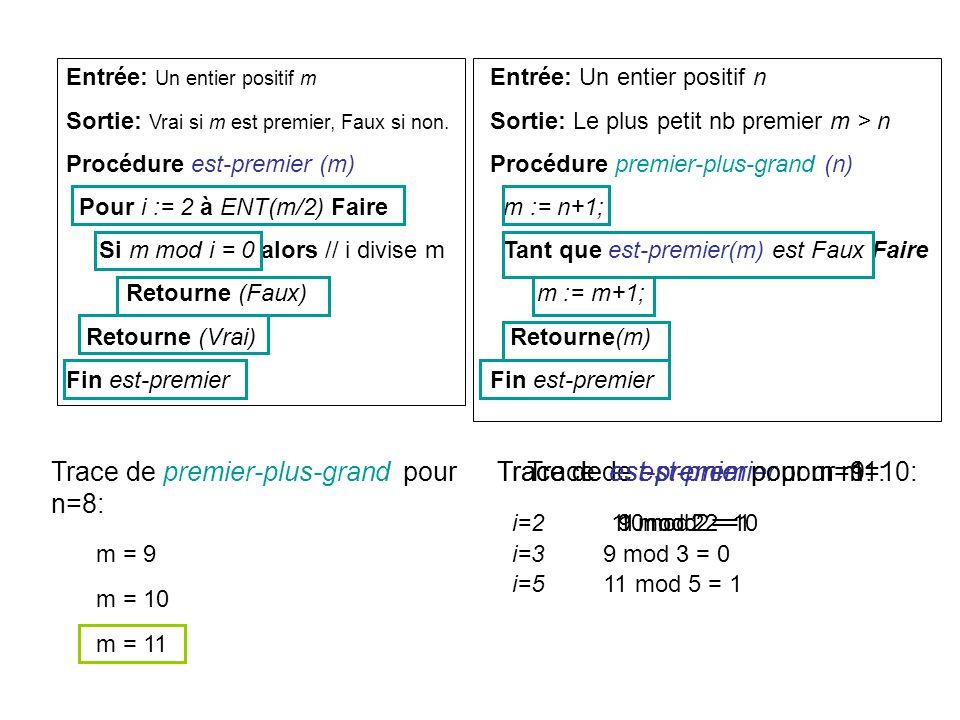 Entrée: Un entier positif m Sortie: Vrai si m est premier, Faux si non. Procédure est-premier (m) Pour i := 2 à ENT(m/2) Faire Si m mod i = 0 alors //