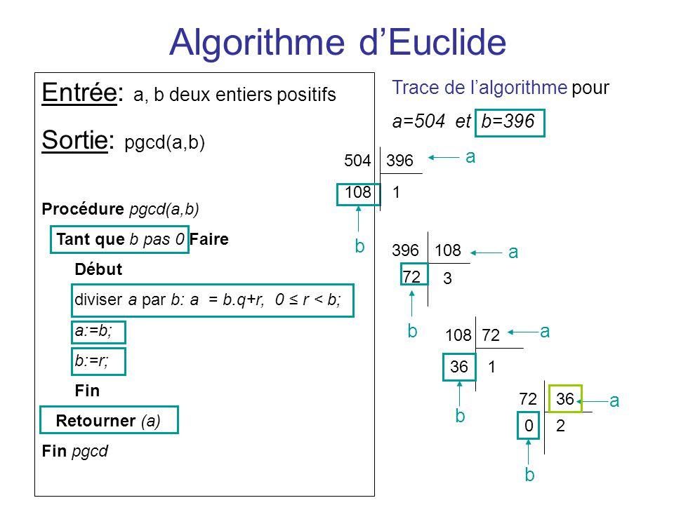 Algorithme dEuclide Entrée: a, b deux entiers positifs Sortie: pgcd(a,b) Procédure pgcd(a,b) Tant que b pas 0 Faire Début diviser a par b: a = b.q+r,