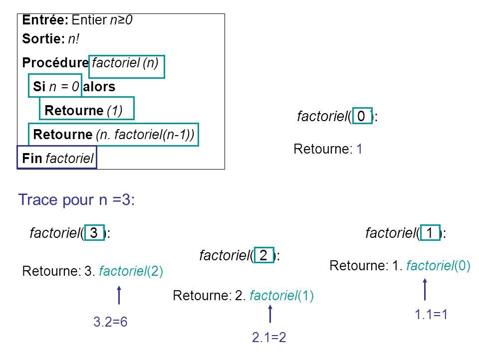 Entrée: Entier n0 Sortie: n! Procédure factoriel (n) Si n = 0 alors Retourne (1) Retourne (n. factoriel(n-1)) Fin factoriel Trace pour n =3: factoriel
