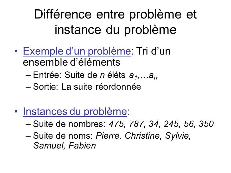 Différence entre problème et instance du problème Exemple dun problème: Tri dun ensemble déléments –Entrée: Suite de n éléts a 1,…a n –Sortie: La suit