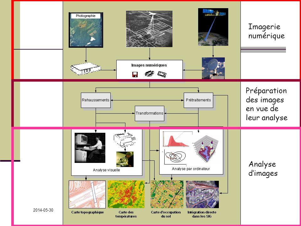 2014-05-30 GEO-2522 François Cavayas Imagerie numérique Préparation des images en vue de leur analyse Analyse dimages