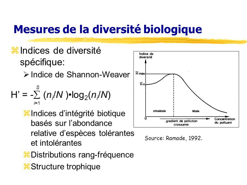 Mesures de la diversité biologique zIndices de diversité spécifique: Indice de Shannon-Weaver S H = - (n i /N )log 2 (n i /N) i=1 zIndices dintégrité