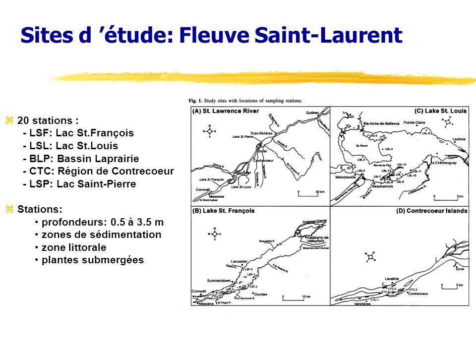 Sites d étude: Fleuve Saint-Laurent z 20 stations : - LSF: Lac St.François - LSL: Lac St.Louis - BLP: Bassin Laprairie - CTC: Région de Contrecoeur - LSP: Lac Saint-Pierre z Stations: profondeurs: 0.5 à 3.5 m zones de sédimentation zone littorale plantes submergées