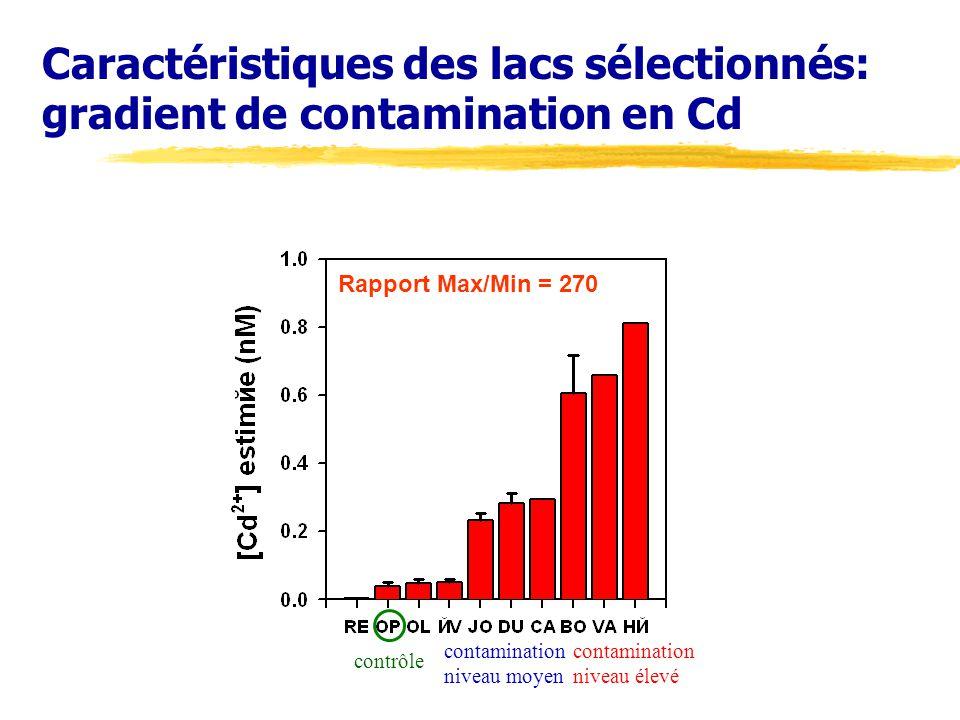 Caractéristiques des lacs sélectionnés: gradient de contamination en Cd Rapport Max/Min = 270 contrôle contamination niveau moyen contamination niveau élevé