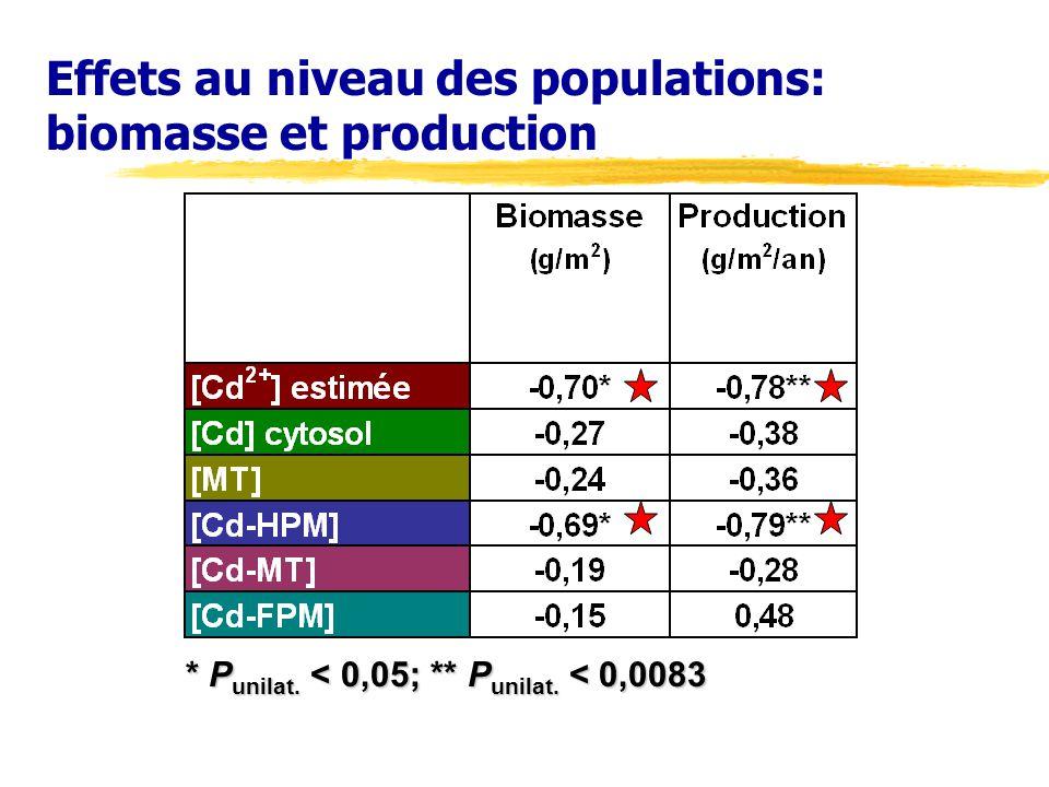 Effets au niveau des populations: biomasse et production * P unilat. < 0,05; ** P unilat. < 0,0083
