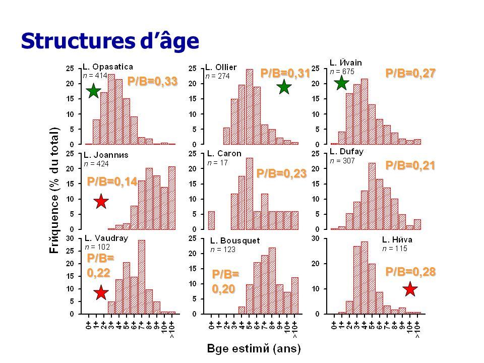 Structures dâgeP/B=0,27P/B=0,28 P/B=0,33P/B=0,31P/B=0,21 P/B=0,23 P/B=0,14 P/B=0,22 P/B=0,20