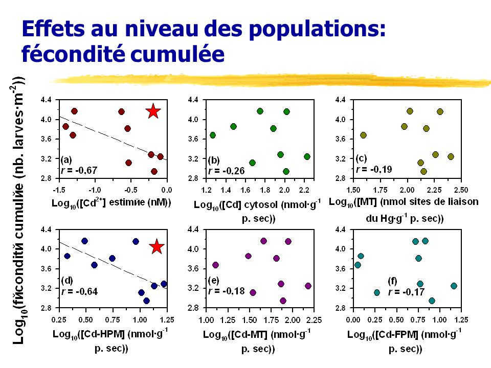 Effets au niveau des populations: fécondité cumulée