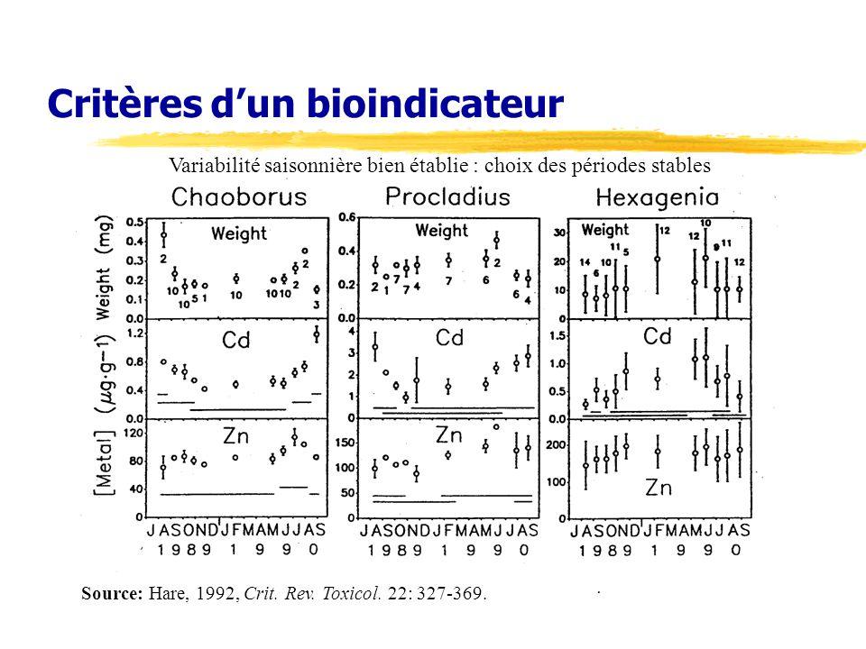 Critères dun bioindicateur Source: Hare, 1992, Crit. Rev. Toxicol. 22: 327-369. Variabilité saisonnière bien établie : choix des périodes stables