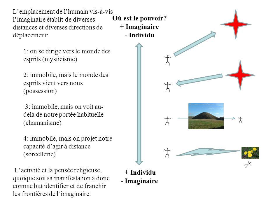 Lemplacement de lhumain vis-à-vis limaginaire établit de diverses distances et diverses directions de déplacement: 1: on se dirige vers le monde des e