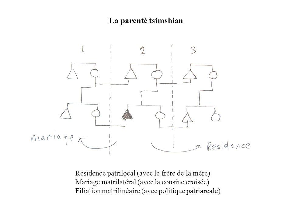 La parenté tsimshian Résidence patrilocal (avec le frère de la mère) Mariage matrilatéral (avec la cousine croisée) Filiation matrilinéaire (avec poli