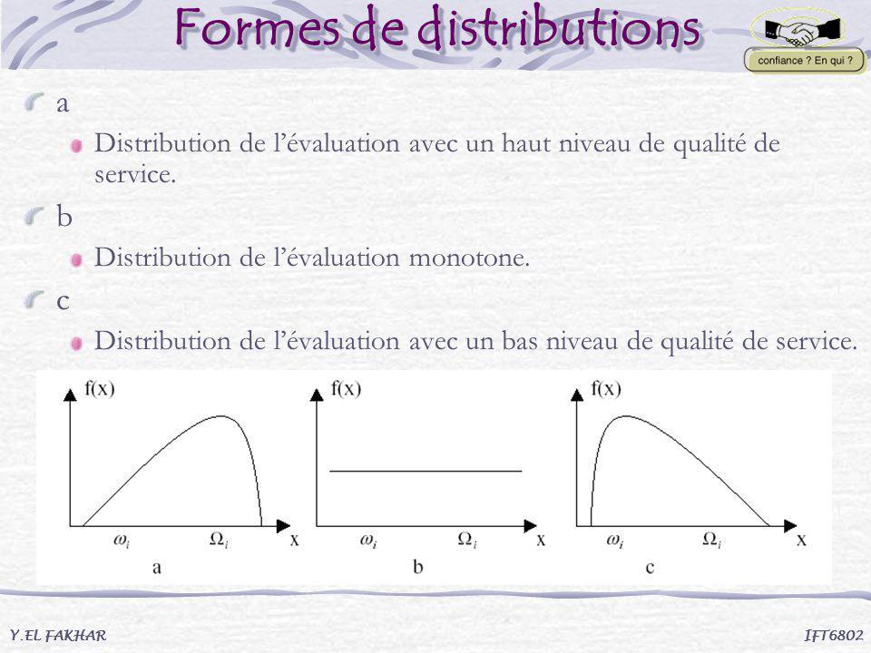 Formes de distributions Y.EL FAKHAR IFT6802 a Distribution de lévaluation avec un haut niveau de qualité de service. b Distribution de lévaluation mon