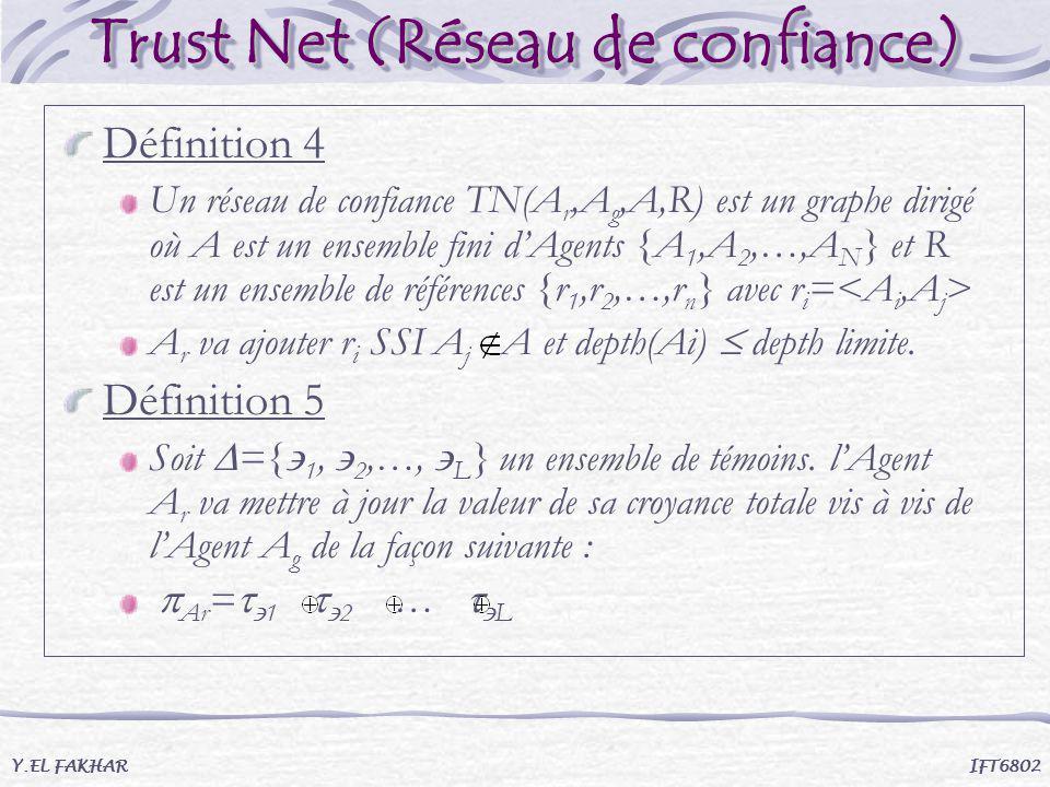 Trust Net (Réseau de confiance) Définition 4 Un réseau de confiance TN(A r,A g,A,R) est un graphe dirigé où A est un ensemble fini dAgents {A 1,A 2,…,