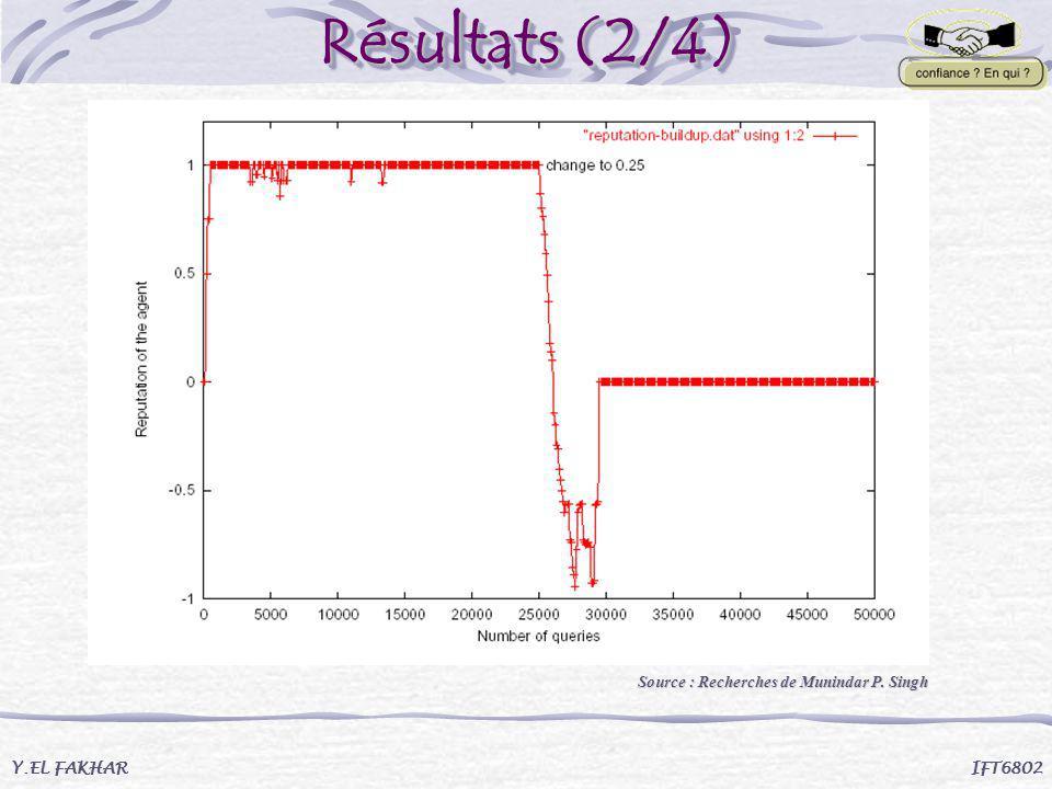 Résultats (2/4) Y.EL FAKHAR IFT6802 Source : Recherches de Munindar P. Singh