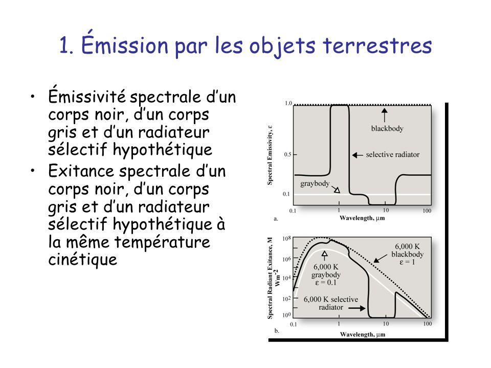 1. Émission par les objets terrestres Émissivité spectrale dun corps noir, dun corps gris et dun radiateur sélectif hypothétique Exitance spectrale du