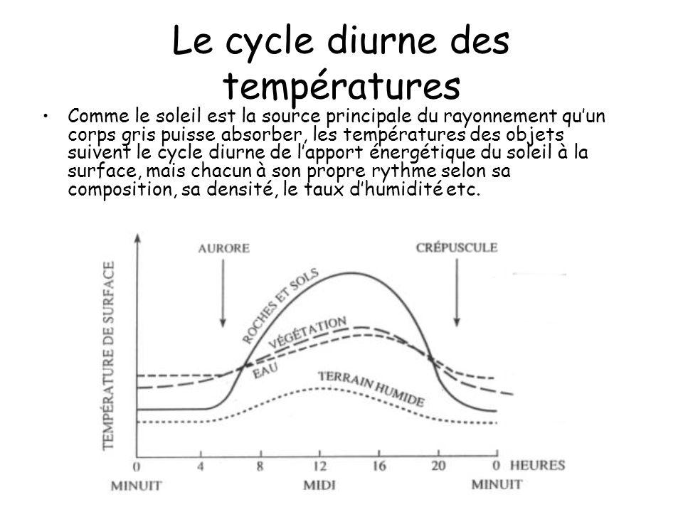 Le cycle diurne des températures Comme le soleil est la source principale du rayonnement quun corps gris puisse absorber, les températures des objets