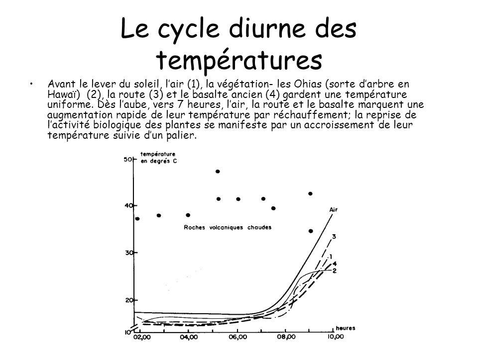 Le cycle diurne des températures Avant le lever du soleil, lair (1), la végétation- les Ohias (sorte darbre en Hawaï) (2), la route (3) et le basalte