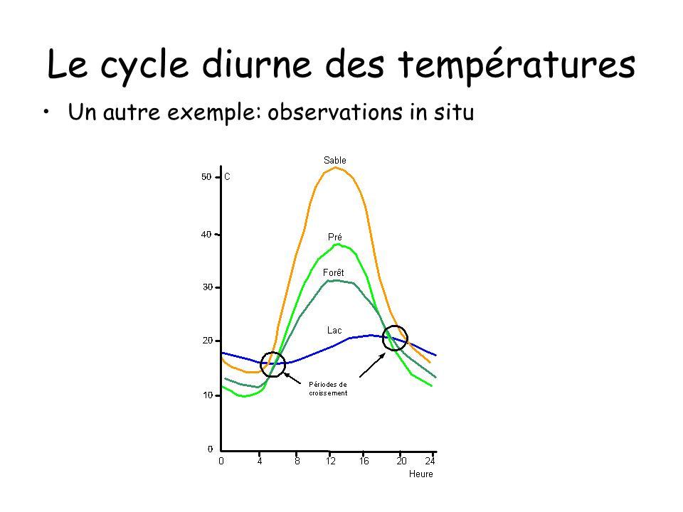 Le cycle diurne des températures Un autre exemple: observations in situ