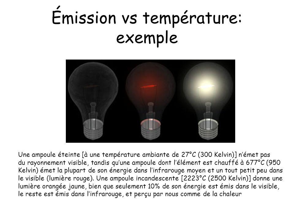 Émission vs température: exemple Une ampoule éteinte [à une température ambiante de 27°C (300 Kelvin)] német pas du rayonnement visible, tandis quune