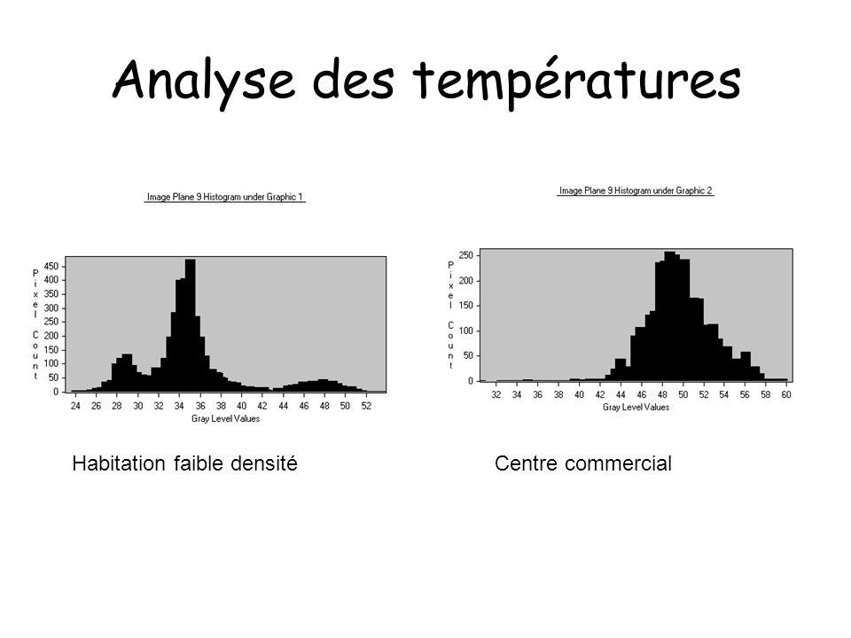 Analyse des températures Carte doccupation du sol Habitation faible densitéCentre commercial