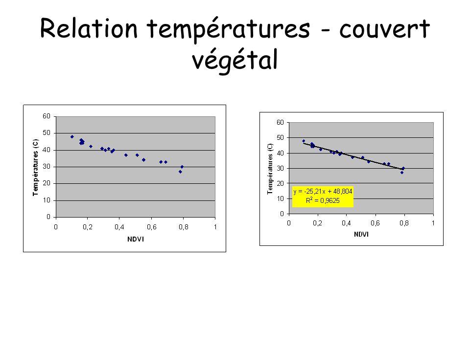 Relation températures - couvert végétal
